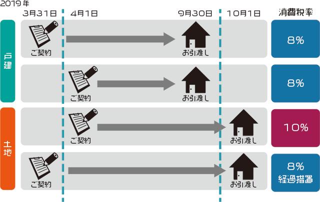 住宅の消費増税